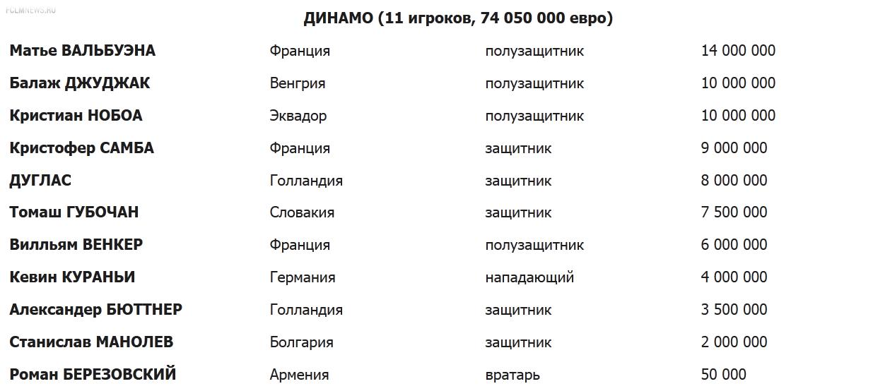 164 Легионера за 674 025 000 ЕВРО