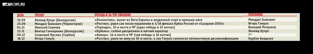 Тренерская чехарда по-русски