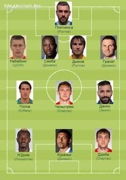 Символическая сборная игроков с заканчивающимися контрактами (версия Sportbox.ru)