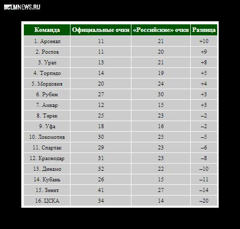 «Рубин» – на первом месте, ЦСКА – на последнем