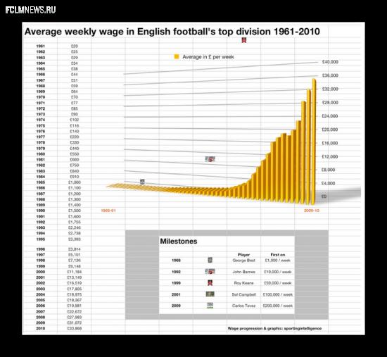 От двадцати до миллионов: Как росли зарплаты футболистов