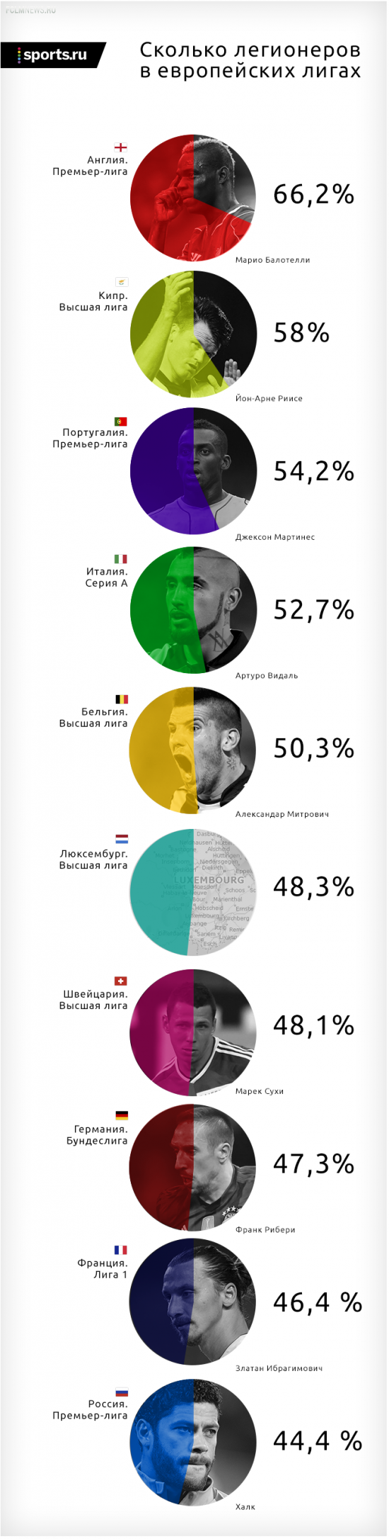 В каких европейских лигах больше всего легионеров?