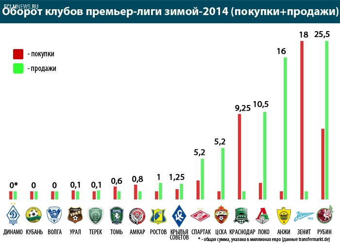 Российские клубы стали экономить?