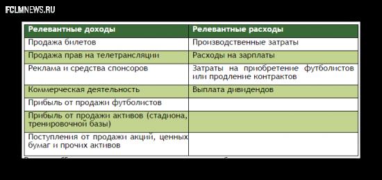 Финансовый Fair Play: за что клубы РФПЛ могут исключить из еврокубков