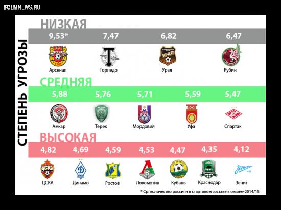 """Угроза лимита """"6+5"""" клубам РФПЛ:  от """"Арсенала"""" до """"Зенита"""""""