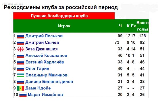 """""""Клуб Дмитрия Лоськова"""""""