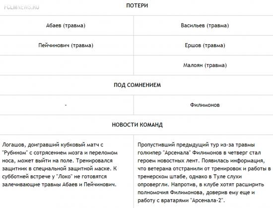 "Сегодня: Аленичев против ""Локомотива"",  и ЦСКА против Семина"