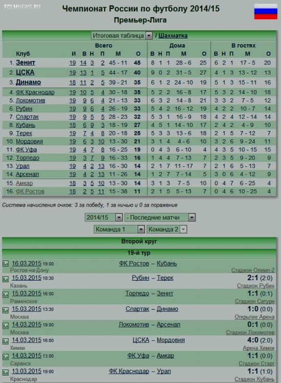 В 19-м туре только один клуб из топ-5 одержал победу