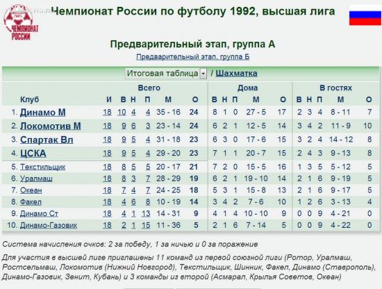 В этот день, 29 марта 1992 г. начался первый Чемпионат России по футболу в высшей лиге