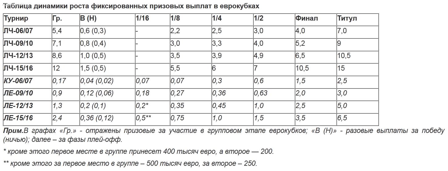 Доходы Лиги Европы-2015/16 увеличены почти в два раза! Однако по сравнению с Лигой чемпионов все цифры блекнут
