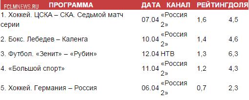 «Россию 2» переключат на «Спорт Плюс»?