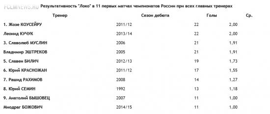 """""""Локомотив""""-2015: пыхтит, кряхтит, а поехать не может"""