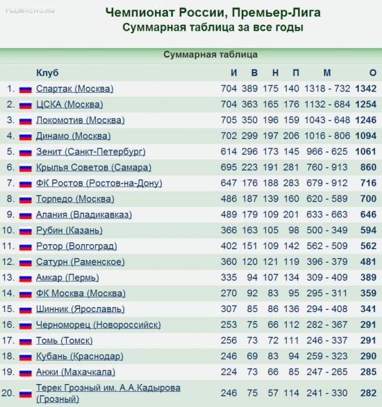 Локомотив одержал историческую 350-ю победу за всё время выступлений в  чемпионате России