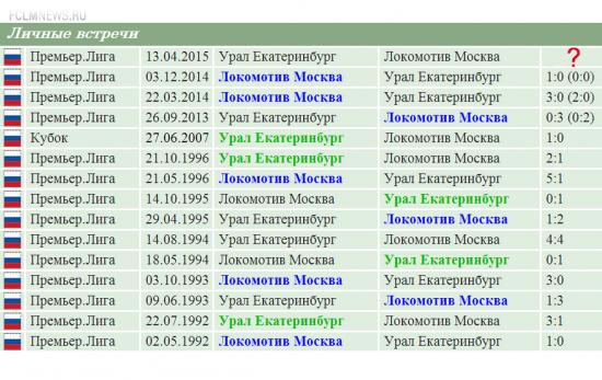 Превью. Статистика  матча 23 – тура: «Урал» (Екатеринбург)  - «Локомотив» (Москва)