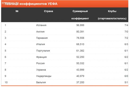Россия будет представлена пятью клубами в сезоне-2016/17 футбольных еврокубков