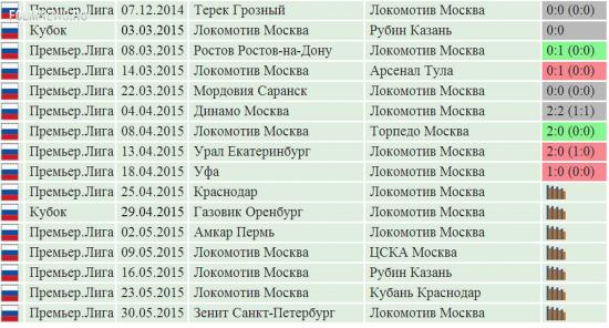 «Локомотив» в 9 матчах победил лишь дважды