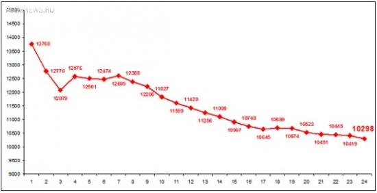 Дефолт. Посещаемость чемпионата России упала ниже уровня 1998-го года