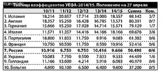 Третью путевку на групповой этап еврокубков России может принести… «Севилья»