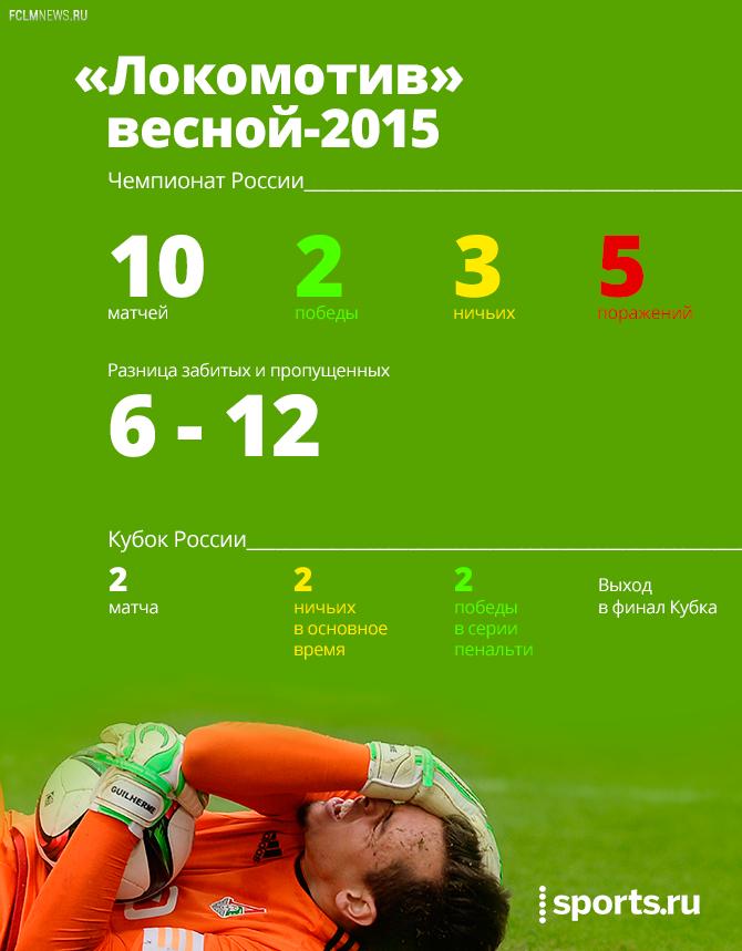 «Локомотив» весной-2015