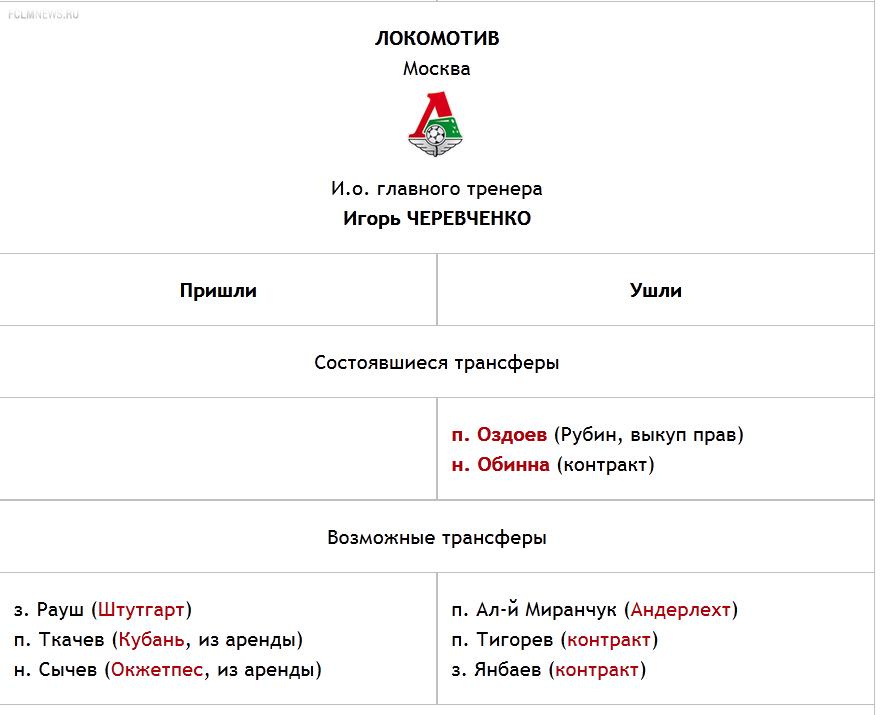 Таблица переходов РФПЛ