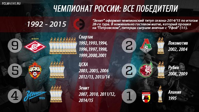 """Все чемпионы России: от """"Спартака"""" до """"Зенита"""""""