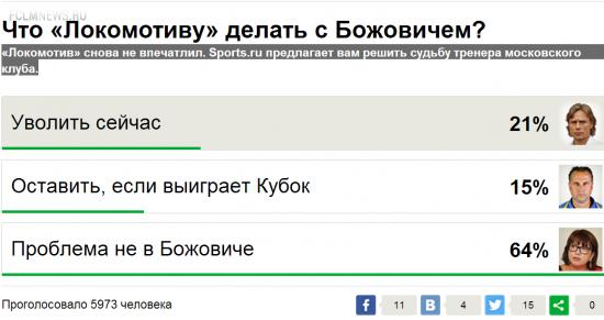Что же «Локомотиву» делать с Божовичем?