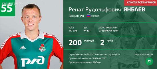 """Ренат Янбаев сыграл 200-й матч в составе """"Локомотива"""""""