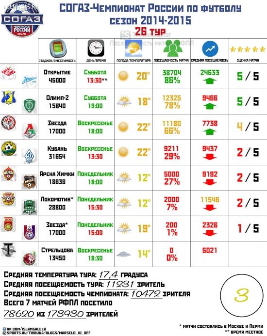 РФПЛ 2014/15. 26-й тур. Посещаемость и разгильдяйство чиновников, с их двойными стандартами