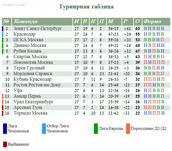 Россия:13 команд с мотивацией