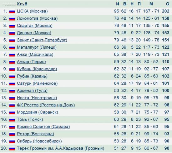 «Локомотив» обошел «Спартак» в суммарной таблице Кубка России