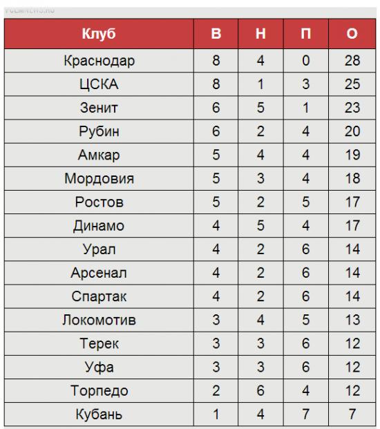 «Спартак» сравнялся с «Арсеналом», а «Локо» и «Динамо» борются за выживание