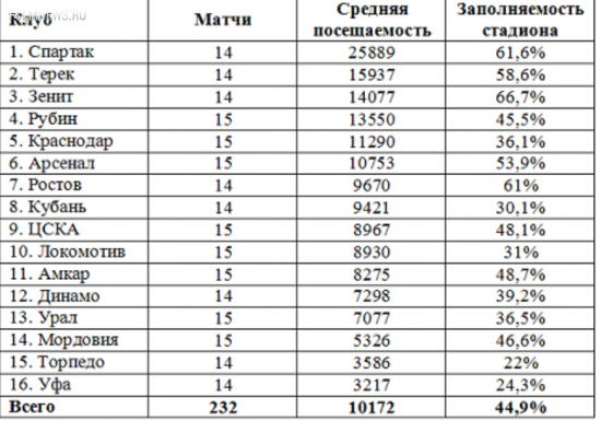Посещаемость домашних матчей. «Спартак» – первый, «Локомотив» опустился на десятое место