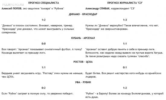Конкурс прогнозистов. 30-й тур