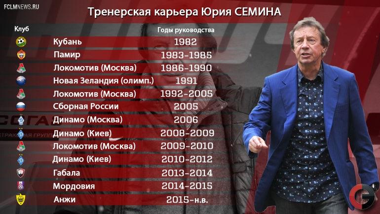 """Тренерская карьера Юрия Семина: от """"Кубани"""" до """"Анжи"""""""