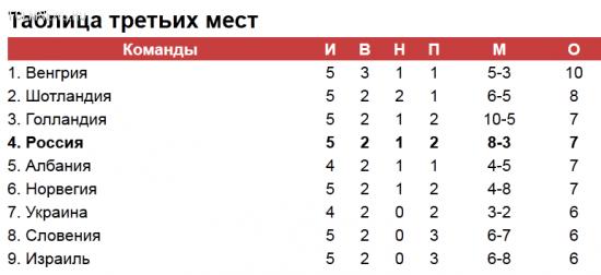 Мимо Евро. Есть ли еще шансы у сборной России?
