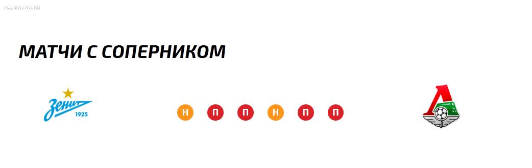 Суперкубок России. Зенит - Локомотив. Опрос