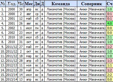 """""""Анжи"""" - """"Локомотив"""" 1-3"""