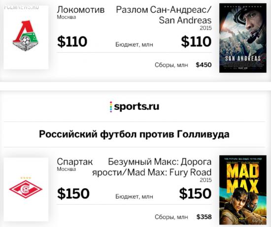Российский футбол против Голливуда
