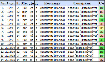"""Урал"" - ""Локомотив"" 1-3"