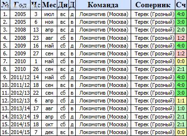 """Локомотив"" - ""Терек"" 0:0. Онлайн обсуждение матча"