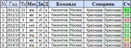 """Локомотив"" - ""Краснодар"" 2-1. Онлайн обсуждение"