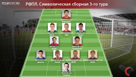 Символическая сборная 3-го тура РФПЛ
