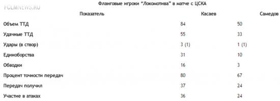 Касаев превзошел Самедова