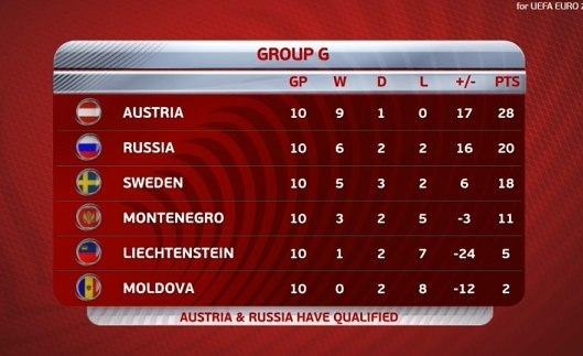 Сборная России обыграла Черногорию и пробилась на Евро-2016