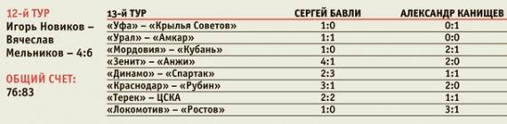 13-й тур РФПЛ. Анонс