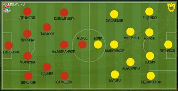 Локомотив – Анжи 0:2