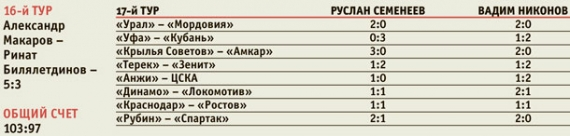 17-й тур РФПЛ. Анонс