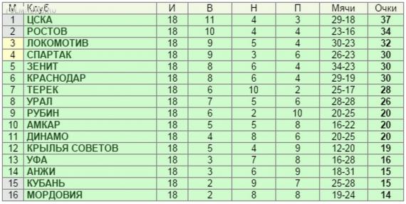 """Локомотив"" - ""Урал"" 2-2"