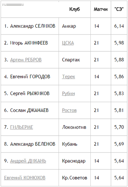 Лучшие вратари РФПЛ: Селихов впереди Акинфеева