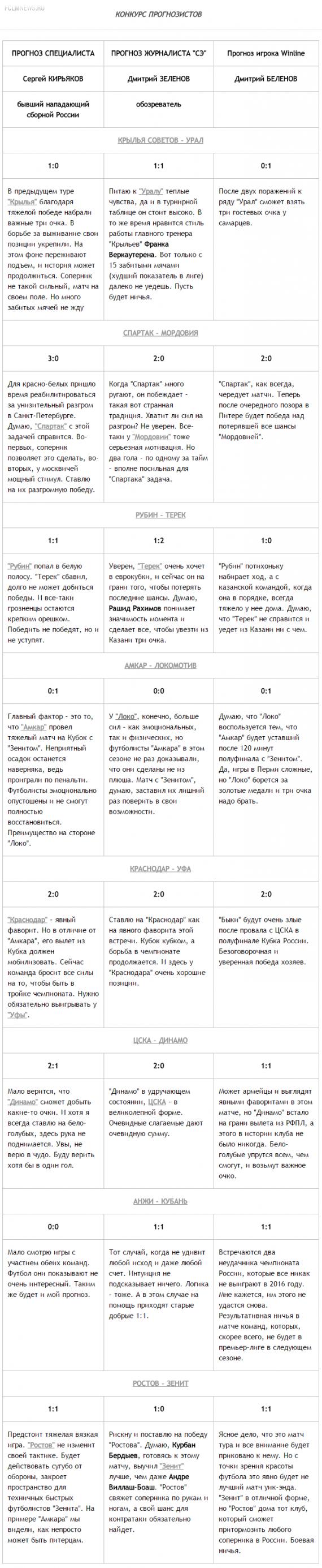 """Конкурс прогнозистов. """"Зенит"""" потеряет очки в Ростове"""